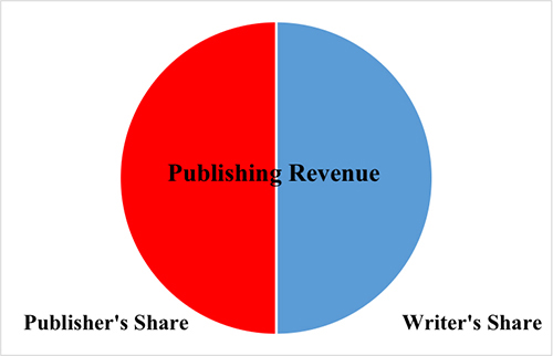 Publishing Figure One