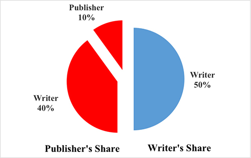 Publishing Figure Two