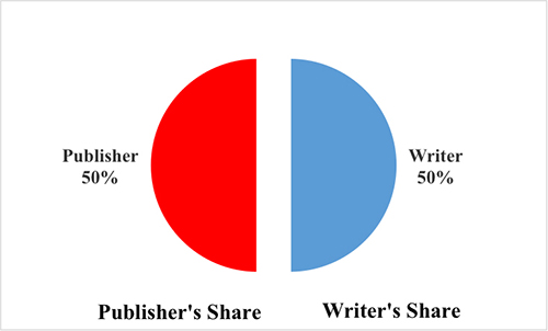Publishing Figure Four