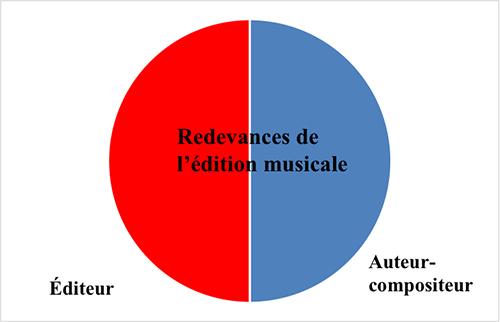 Edition Figure Une
