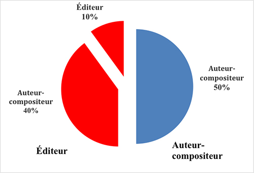 Edition Figure Deux