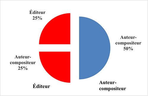 Edition Figure Trois