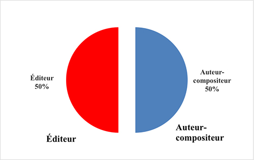 Edition Figure Quatre