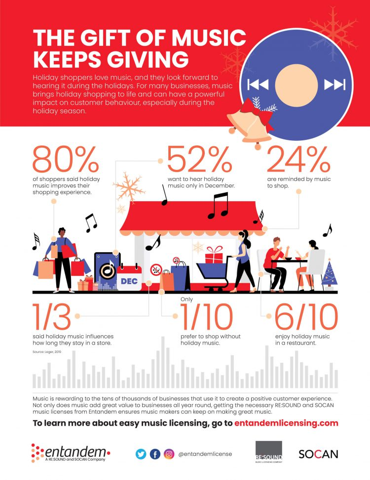 SOCAN, Holiday Music, Infographic, 2019