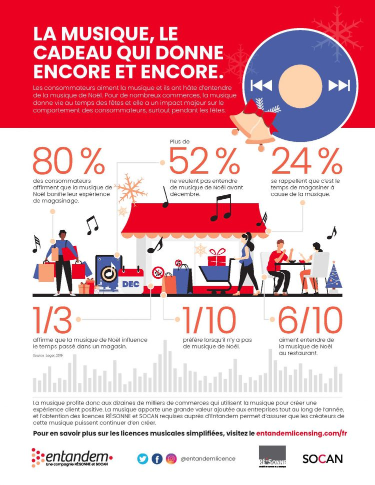 SOCAN, Entandem, Holiday Music, Infographic, 2019